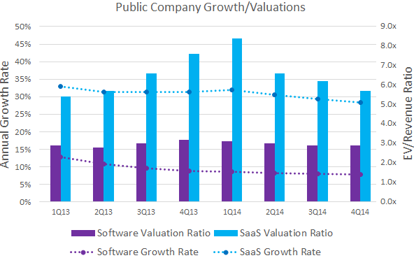 Comparison of Revenue Growth and Valuations of Software versus SaaS Companies