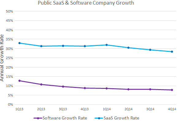 Growth Rate Comparison of Software and SaaS Companies