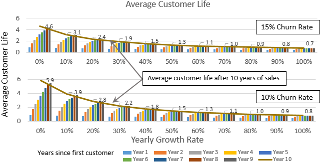 Average Age of SaaS Customer Base as a function of churn