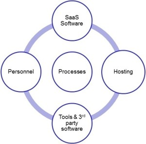 Components of SaaS Operations