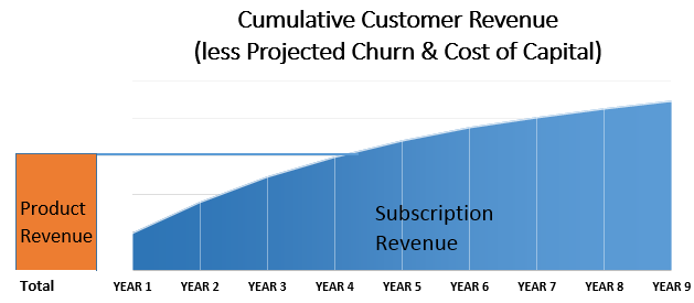 Cumulative Customer Revenue SaaS vs SaaP