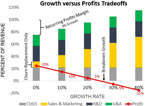 Increasing marketing spend versus SaaS growth