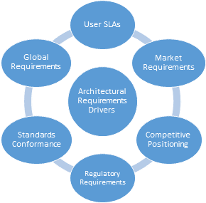 Software Requirements Drive SaaS Architecture