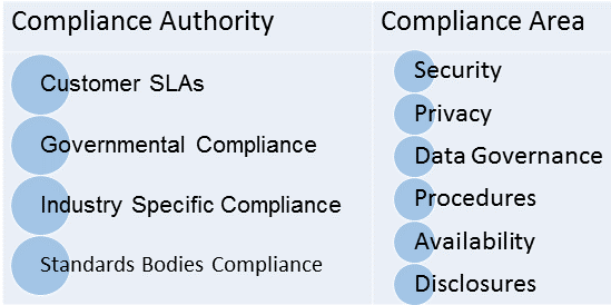 SaaS Compliance Areas and Regulators
