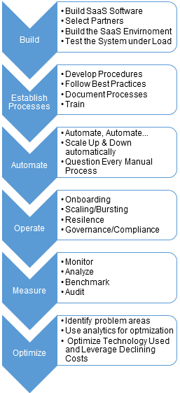 SaaS Operations Optimization Process