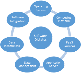SaaS Software Impacts Operations