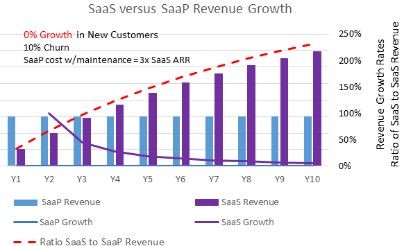 Comparison of Software versus SaaS Company Growth