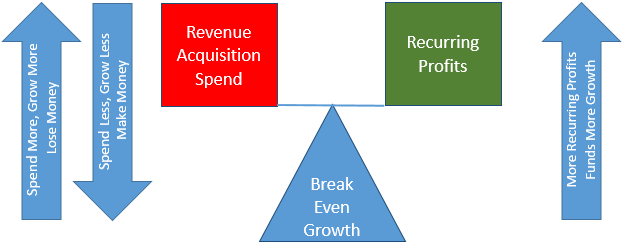 Breakeven point for SaaS Growth versus Profits