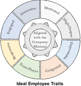 Ideal SaaS Company Employee Traits